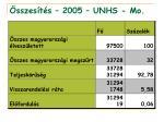 sszes t s 2005 unhs mo