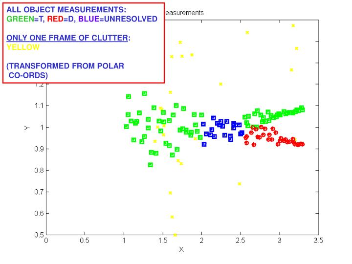 ALL OBJECT MEASUREMENTS: