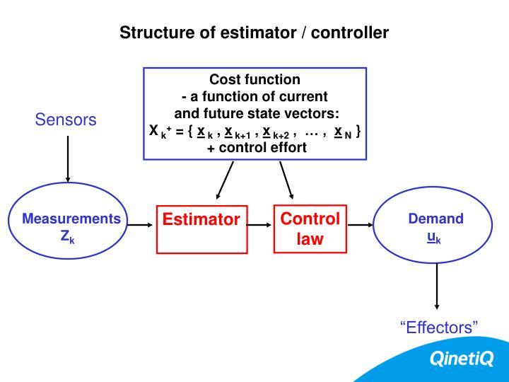 Structure of estimator / controller
