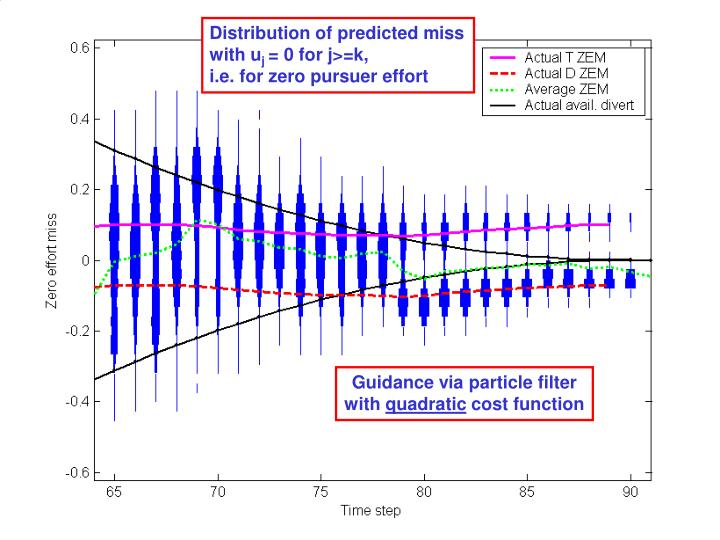 Distribution of predicted miss