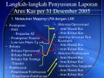 langkah langkah penyusunan laporan arus kas per 31 desember 20051
