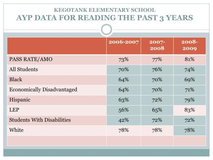 Kegotank elementary school ayp data for reading the past 3 years