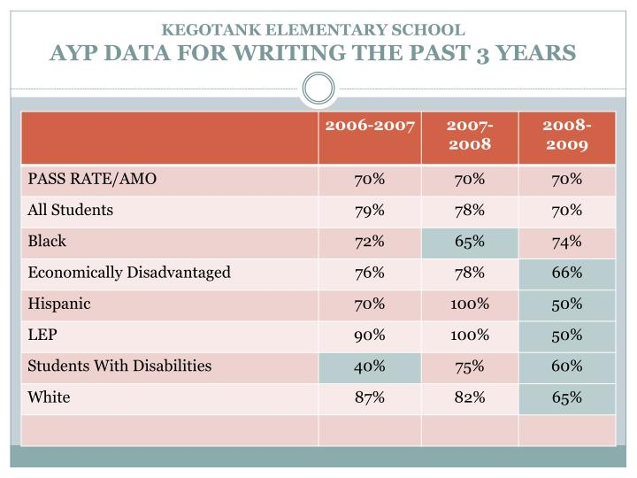 Kegotank elementary school ayp data for writing the past 3 years