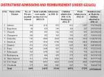 districtwise admissions and reimbursement under 12 1 c