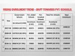 rising enrolment trend shift towards pvt schools