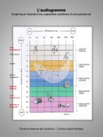 l audiogramme graphique illustrant les capacit s auditives d une personne
