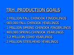 trh production goals