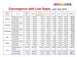 convergence with line depts upto sep 2010