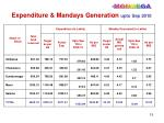 expenditure mandays generation upto sep 2010