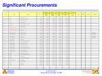 significant procurements