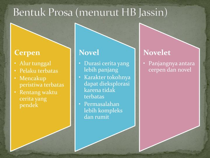 Bentuk Prosa (menurut HB Jassin)