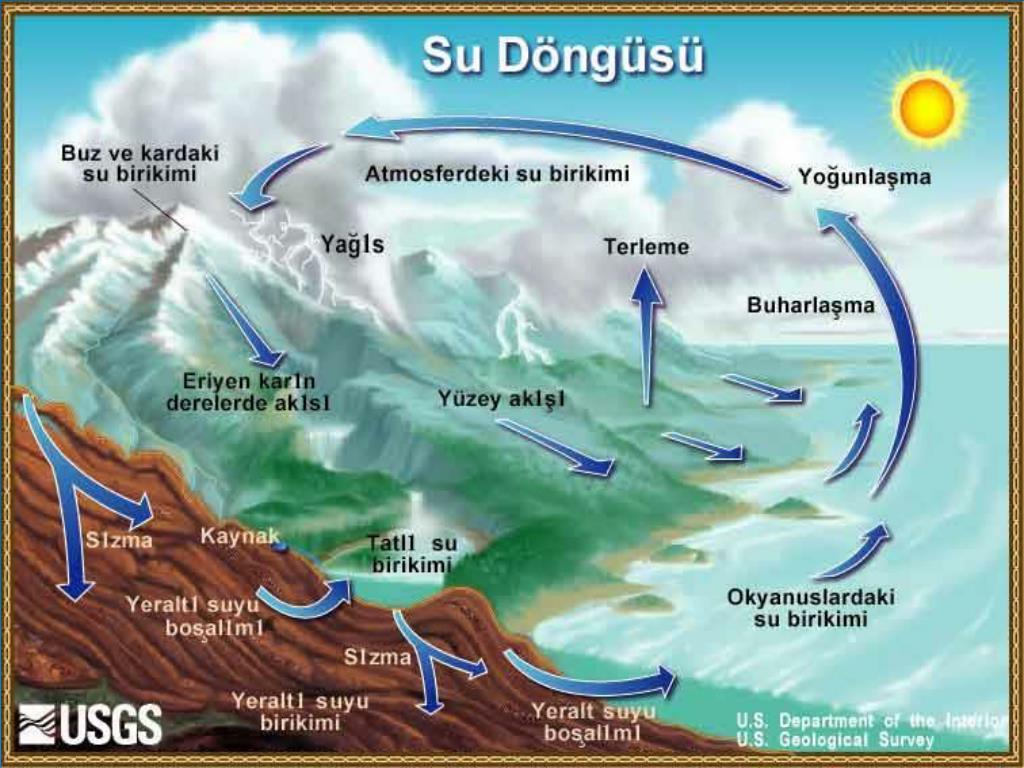 Yer Altı Sularının Beslenmesinde Etkili Olan Faktörler