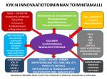 kyk n innovaatiotoiminnan toimintamalli