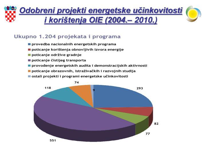 Odobreni projekti energetske učinkovitosti i korištenja OIE (2004.– 2010.)