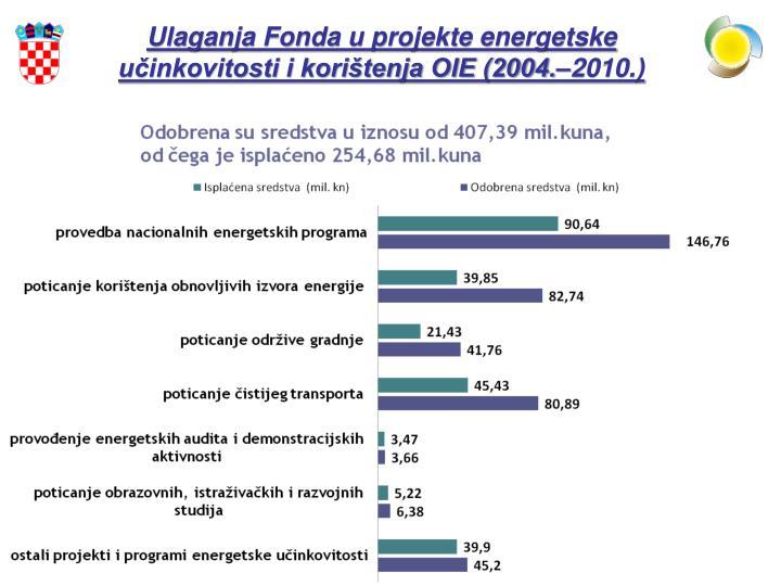 Ulaganja Fonda u projekte energetske učinkovitosti i korištenja OIE (2004.–2010.)