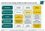 overview of other strategic variables in middle income countries