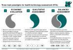 three main paradigms for health technology assessment hta