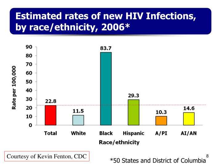 Estimated rates of new HIV Infections, by race/ethnicity, 2006*