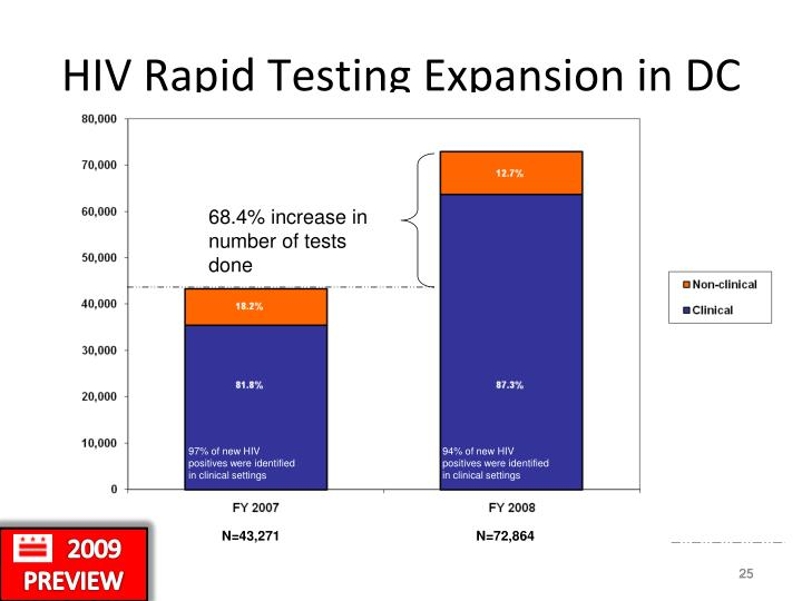 HIV Rapid Testing Expansion in DC