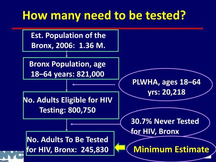 How many need to be tested?