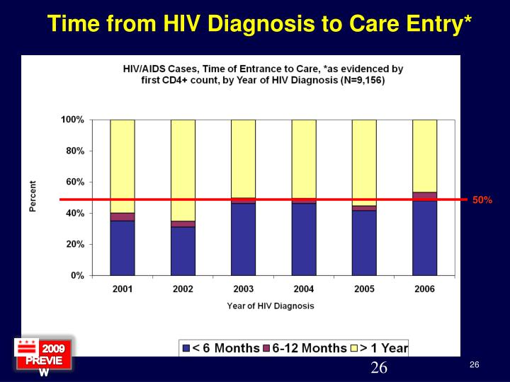 Time from HIV Diagnosis to Care Entry*