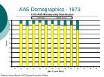 aas demographics 1973