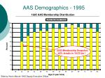 aas demographics 1995