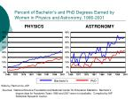 percent of bachelor s and phd degrees earned by women in physics and astronomy 1966 2001