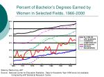 percent of bachelor s degrees earned by women in selected fields 1966 2000