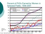 percent of phds earned by women in selected fields 1958 2001
