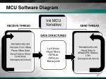 mcu software diagram