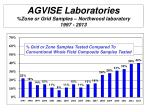 agvise laboratories zone or grid samples northwood laboratory 1997 2013