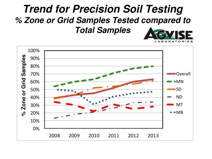 trend for precision soil testing zone or grid samples tested compared to total samples n.