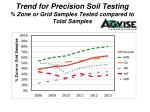 trend for precision soil testing zone or grid samples tested compared to total samples