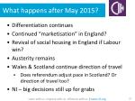 what happens after may 2015