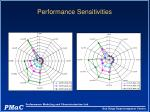 performance sensitivities