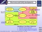 electronics and daq developments