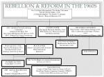 rebellion reform in the 1960s
