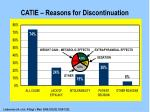 catie reasons for discontinuation