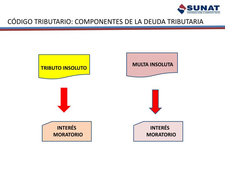 CÓDIGO TRIBUTARIO: COMPONENTES DE LA DEUDA TRIBUTARIA