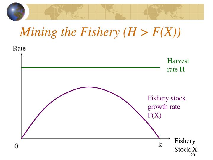 Mining the Fishery (H > F(X))
