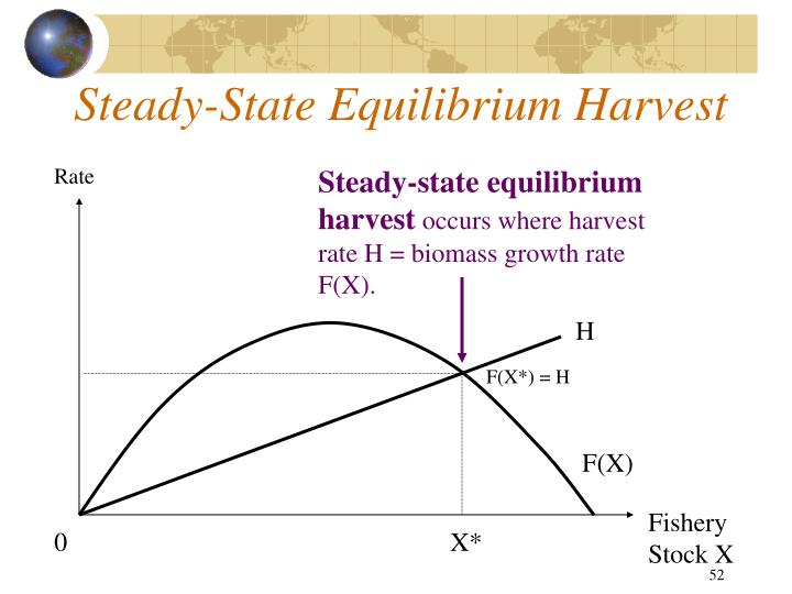 Steady-State Equilibrium Harvest