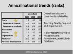 annual national trends ranks