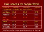 cup scores by cooperative