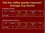 did the coffee quality improve average cup scores