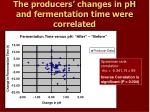 the producers changes in ph and fermentation time were correlated