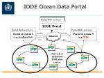 iode ocean data portal