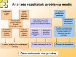 analiz s rezultatai problem medis