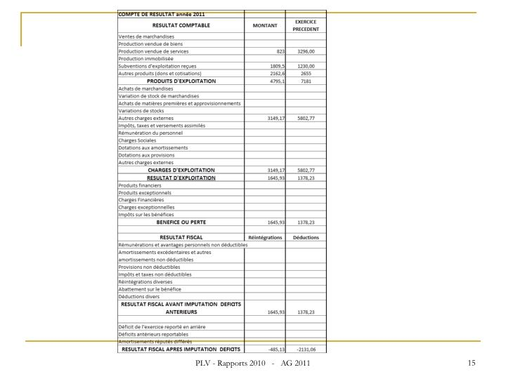 PLV - Rapports 2010   -   AG 2011