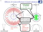 effects of room reflection sound radiation